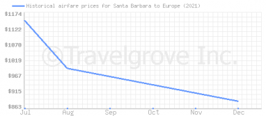 Price overview for flights from Santa Barbara to Europe