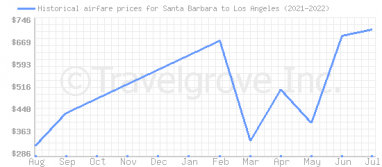 Price overview for flights from Santa Barbara to Los Angeles