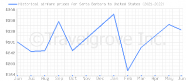 Price overview for flights from Santa Barbara to United States