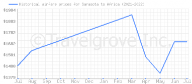 Price overview for flights from Sarasota to Africa