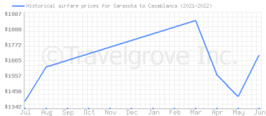 Price overview for flights from Sarasota to Casablanca