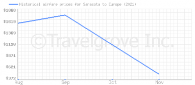 Price overview for flights from Sarasota to Europe