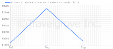Price overview for flights from Sarasota to Manila