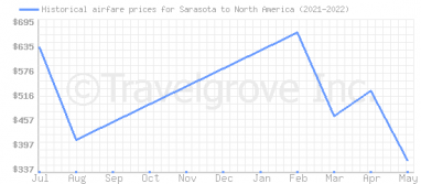 Price overview for flights from Sarasota to North America