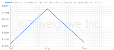 Price overview for flights from Sarasota to Oceania and Australasia