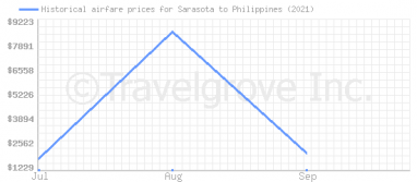 Price overview for flights from Sarasota to Philippines
