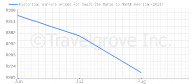 Price overview for flights from Sault Ste Marie to North America