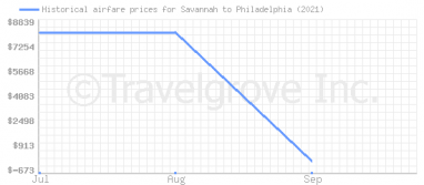 Price overview for flights from Savannah to Philadelphia
