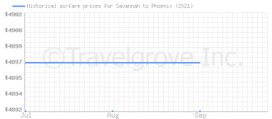 Price overview for flights from Savannah to Phoenix