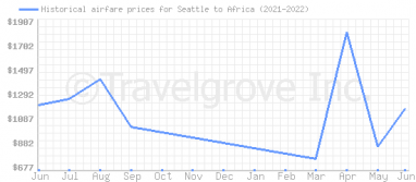 Price overview for flights from Seattle to Africa