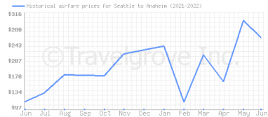 Price overview for flights from Seattle to Anaheim
