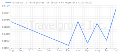 Price overview for flights from Seattle to Argentina