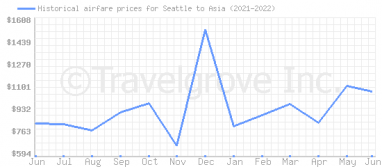 Price overview for flights from Seattle to Asia