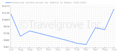 Price overview for flights from Seattle to Athens