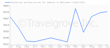 Price overview for flights from Seattle to Baltimore