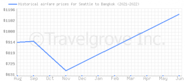 Price overview for flights from Seattle to Bangkok