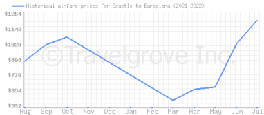 Price overview for flights from Seattle to Barcelona
