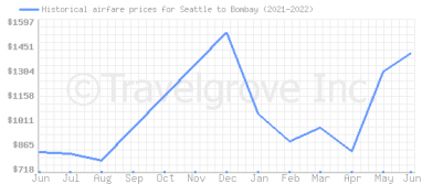 Price overview for flights from Seattle to Bombay