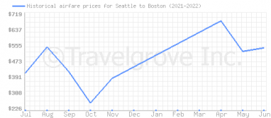 Price overview for flights from Seattle to Boston