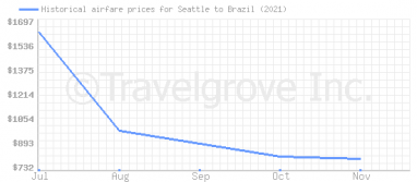 Price overview for flights from Seattle to Brazil