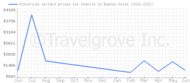 Price overview for flights from Seattle to Buenos Aires