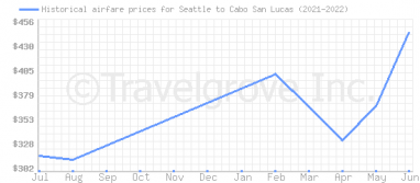 Price overview for flights from Seattle to Cabo San Lucas