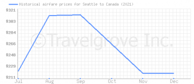 Price overview for flights from Seattle to Canada