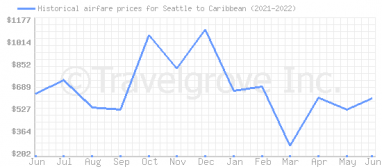 Price overview for flights from Seattle to Caribbean