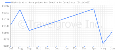 Price overview for flights from Seattle to Casablanca