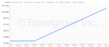 Price overview for flights from Seattle to Charlotte