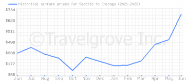 Price overview for flights from Seattle to Chicago