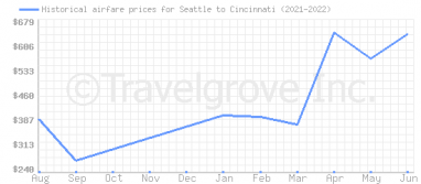Price overview for flights from Seattle to Cincinnati