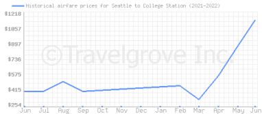 Price overview for flights from Seattle to College Station