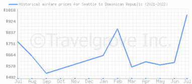 Price overview for flights from Seattle to Dominican Republic