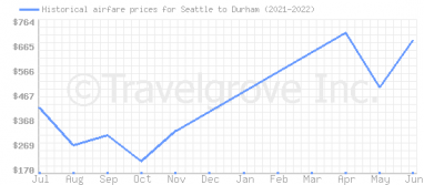 Price overview for flights from Seattle to Durham