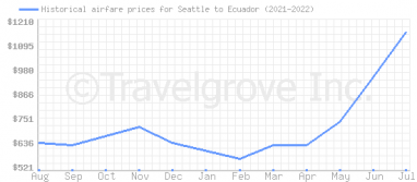 Price overview for flights from Seattle to Ecuador