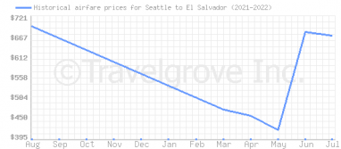 Price overview for flights from Seattle to El Salvador
