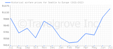 Price overview for flights from Seattle to Europe