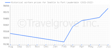 Price overview for flights from Seattle to Fort Lauderdale