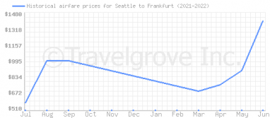 Price overview for flights from Seattle to Frankfurt