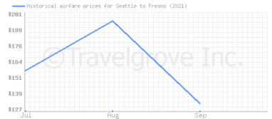 Price overview for flights from Seattle to Fresno