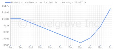 Price overview for flights from Seattle to Germany