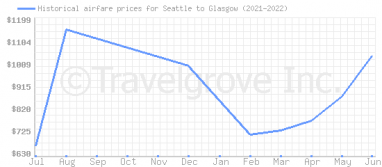 Price overview for flights from Seattle to Glasgow