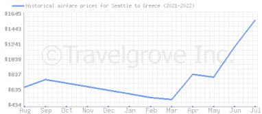 Price overview for flights from Seattle to Greece