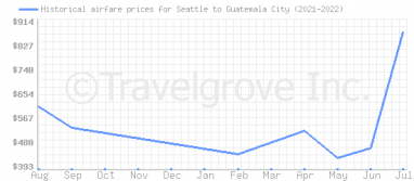 Price overview for flights from Seattle to Guatemala City