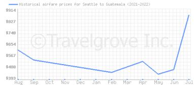 Price overview for flights from Seattle to Guatemala