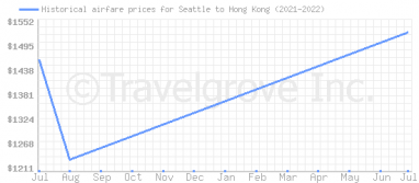 Price overview for flights from Seattle to Hong Kong