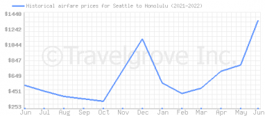 Price overview for flights from Seattle to Honolulu