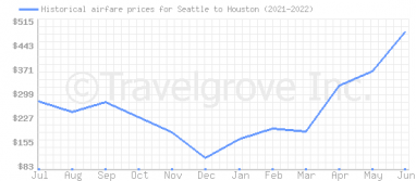 Price overview for flights from Seattle to Houston