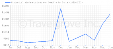 Price overview for flights from Seattle to India